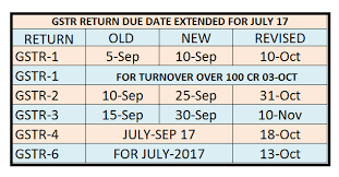 Due Date Chart By Month Due Date For Gstr 1 2 3 4 6 Tran 1 Extended Once Again