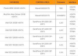 Компьютеры и комплектующие Обзор kingston ms ГБ msata ssd  Отчет crystaldiskmark 5 2 0