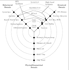 Y Chart In Vlsi Design Figure 1 2 From Program A Grammar Based Method For