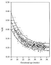 Bpd Fl Ac Hc Chart In Cm Appendix Iii Fetal Biometry At 14 40 Weeks Gestation