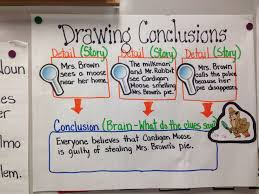 Anchor Chart For Third Grade Drawing Conclusions Drawing