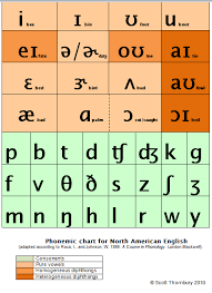 The international phonetic association inaugurated and furthered the use of the international in the debate of british english vs. P Is For Phonemic Chart An A Z Of Elt