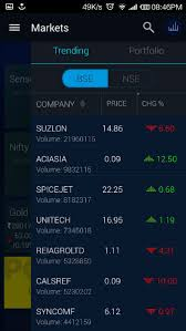Best Stock Chart Analysis App Top 5 Indian Stock Market Android Apps