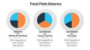 food plate balance