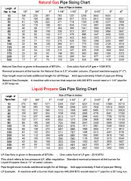 Natural Gas Sizing Chart 72 Ageless Gas Pipe Size Chart