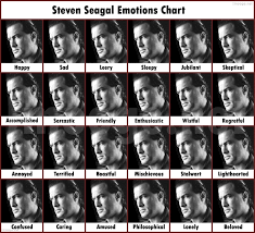 Nicolas Cage Emotion Chart