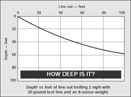 Torpedo Diver Depth Chart Get Down To The Salmons Depth