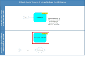 Chart Of Accounts Policy Maintain Chart Of Accounts Link