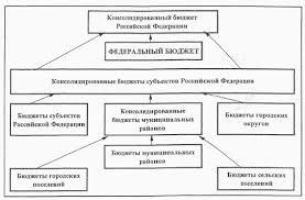 Законодательство о бюджетной системе РФ Реферат БК принадлежит приоритет в сфере нормативного регулирования бюджетного процесса в России Нормативно правовые акты которые обозначены на схеме 1