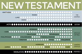 New Testament Reading Chart 2019 New Testament Scripture Reading Charts The Gospel Home