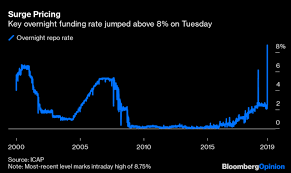 Fed Loses Control Of Its Benchmark Interest Repo Rates