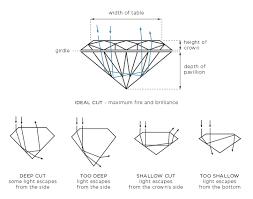 Our Guide To Diamonds Nicholas Diamonds