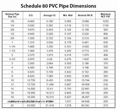 Metric Socket Chart Judicious Metric To Sae Socket Conversion Chart Metric