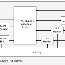 architecture of the spacewire pci express board architecture of the spacewire pci express board