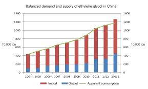 Ethylene Glycol Industry Overview_seg Technology