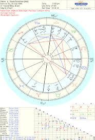 Rafael Nadal Birth Chart Astropost The Model In The Chart Of Gisele Bundchen