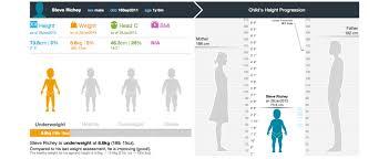 Interactive Growth Chart Smart Pediatric Growth Chart App Fjord