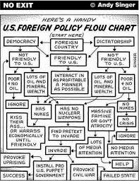 Key Events In American Foreign Policy Chart Us Foreign Policy Explained Chart