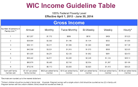 Wic Chart Income Community Resource Project Inc Services How Do I Apply