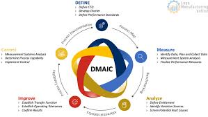 Six Sigma Dmaic 15 Step Process Continuously Improving