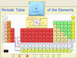 PERIODIC TABLE GROUPS AND PERIODS LABELED | Periodic Table