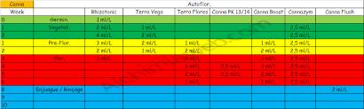 Canna Terra Vega Growth 1l