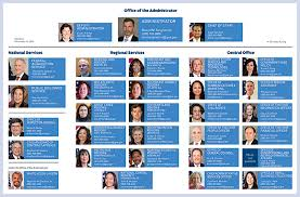 Gsa Fas Organization Chart Management Discussion Analysis Gsa