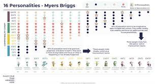 16 Personalities Myers Briggs Compatibility Matrix