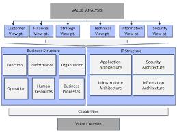 Jp Morgan Chase Organizational Chart Enterprise Architecture J P Morgan Chase