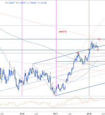 Weekly Technical Perspective On Eur Usd Aud Usd And Gbp Jpy