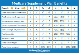 Differences Between Medicare Advantage Vs Medicare Supplement