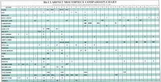 55 Hand Picked Mouthpiece Facing Charts
