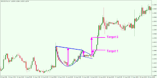 Babypips Chart Patterns Trading The Cup And Handle Chart Pattern For Maximum Profit