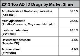 Ritalin Vs Adderall Dosage Chart Vyvanse Vs Adderall Comparing Effectiveness Side Effects