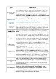 human development theories essay all human development theories 1 638 jpg cb 1413696759