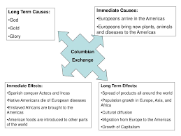Ppt The Columbian Exchange Powerpoint Presentation Id