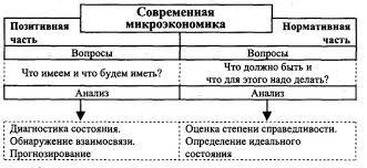 Курсовая работа Микроэкономика в системе экономических знаний  Рис 2 Позитивная и нормативная часть современной микроэкономики