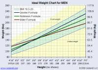 Healthy Weight Range Chart For Men Healthy Weight Range Chart Men Normal Weight Ranges