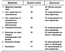Оплата труда Рефераты ru В рассмотренном варианте оплаты административно управленческого персонала твердые оклады не устанавливаются а оплата ежемесячно изменяется в зависимости от
