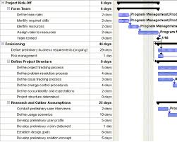 Microsoft Solutions Framework Application Development Project Plan