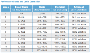 Lexile Grade Level Chart Pdf Lexile To Grade Chart Typical Reader Lexile 21st Century