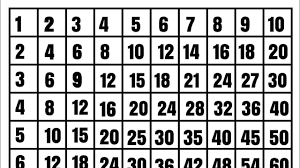 printable multiplication table 1 12 new multiplication chart ars eloquentiae math worksheets printable 1 25