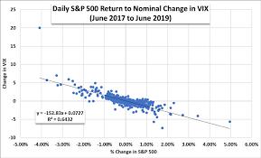 Vix Stock Chart Dailyfx Blog Stock Market Outlook Vix Signals Complacency