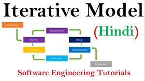 Iterative Model Design Iterative Model In Sdlc In Hindi Software Engineering Tutorials