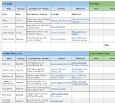 Backpacking Weight Chart Backpacking Gear List 3 Season Checklist Template