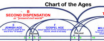 Plan Of The Ages Chart Interactive Chart Of The Ages Chicago Bible Students