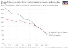 Poverty Line Chart 2017 Global Extreme Poverty Our World In Data