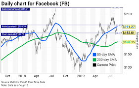 Facebook Chart Stock Chart Of The Week Facebook Fb Curzio Research