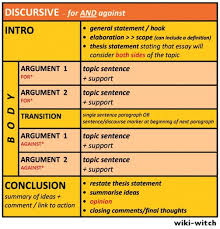opinion discursive jpg aice writing learn math writer workshop