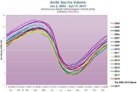 Global Sea Ice Chart Arctic Ice Gain Embarrasses Global Warming Scientists 40